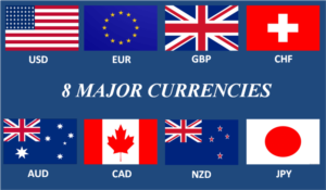 Strongest major currency forex