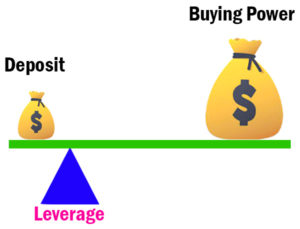 Leverage and Margin in Forex Explained (): Easy Examples ✅